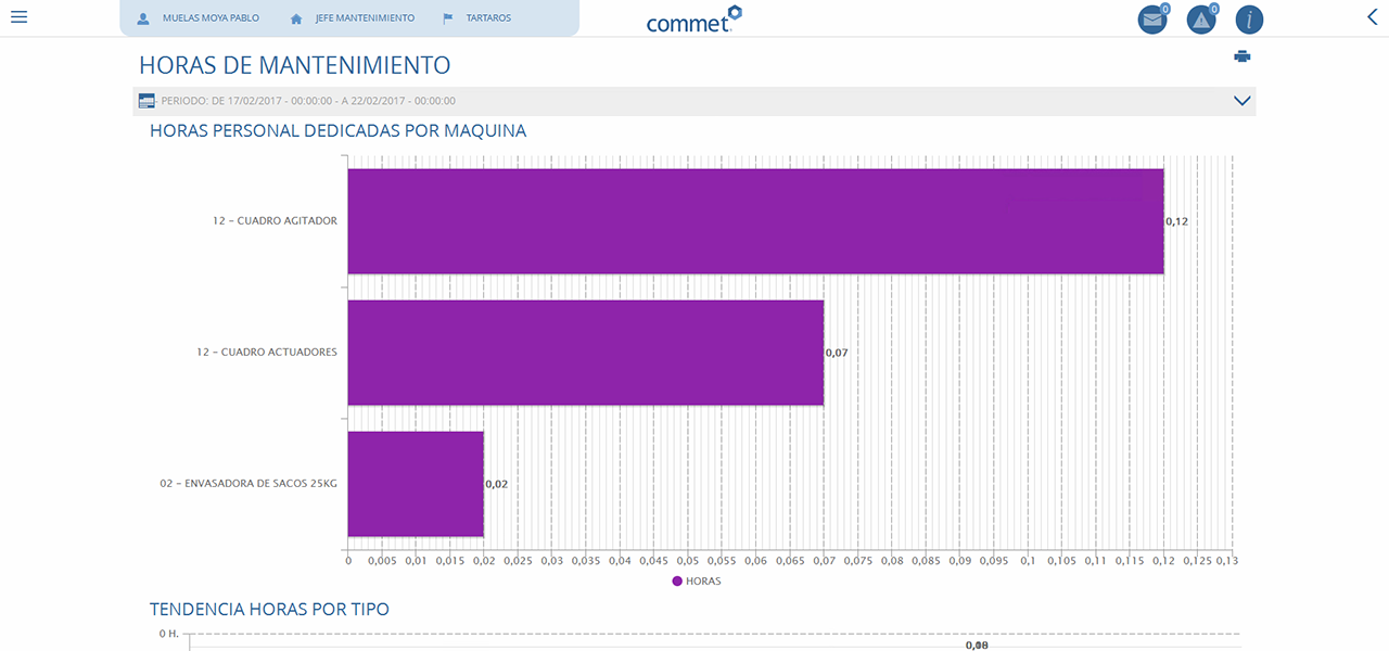 Gráficos en Commet Analytics